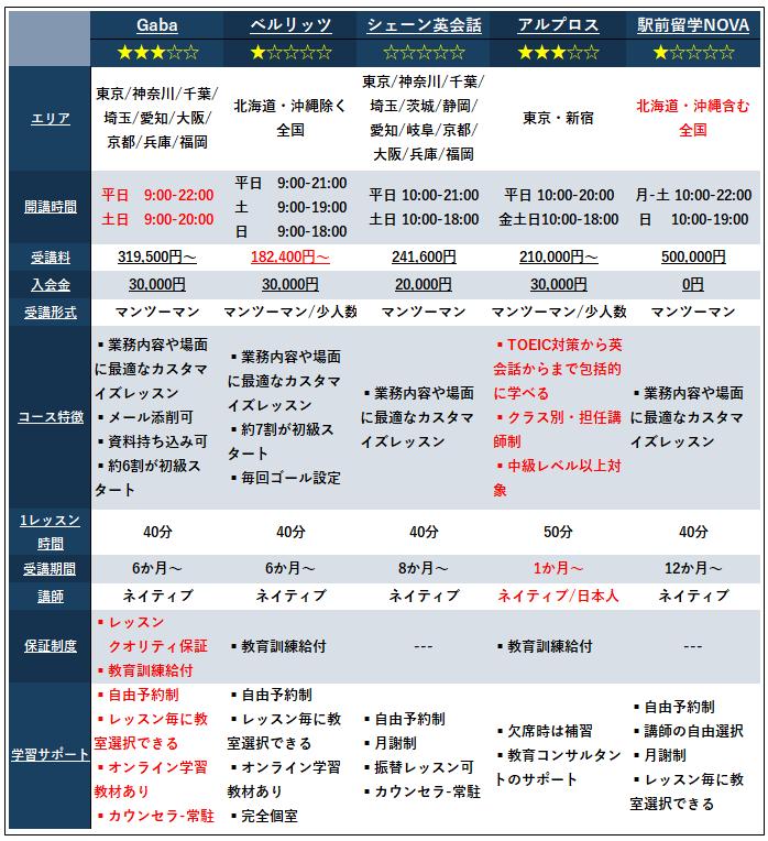 英会話教室「ビジネス英語コース」の比較表