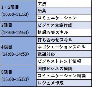 1か月英語コースの時間割