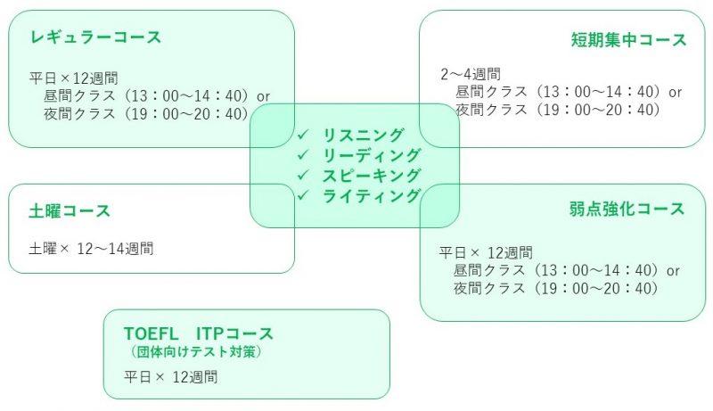 トフルゼミナールのTOEFL対策コース詳細