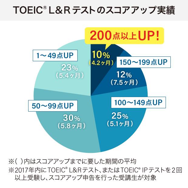 日米英語学院のTOEIC実績