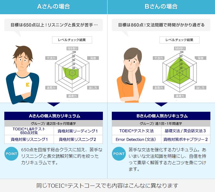 日米英語学院のTOEIC対策コース