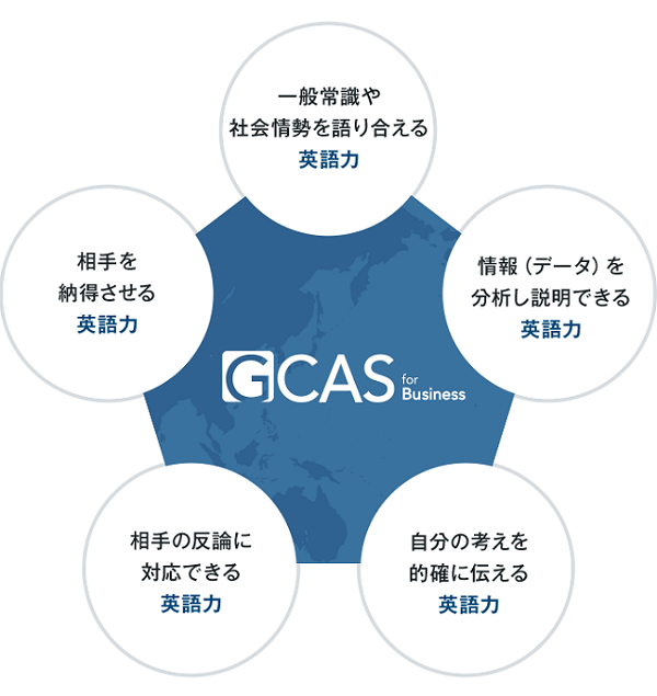 GCAS(ジーキャス)の英語評価基準