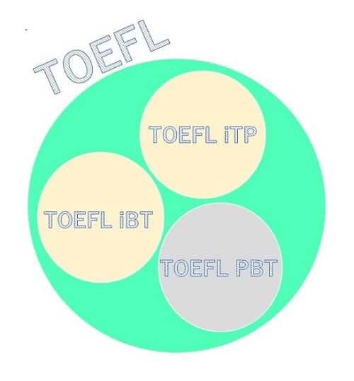 TOEFL試験の種類