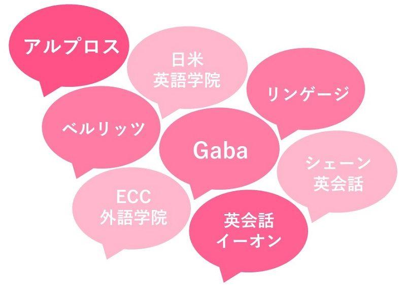 新宿にある英会話教室の比較