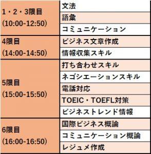 3か月英語コースの時間割