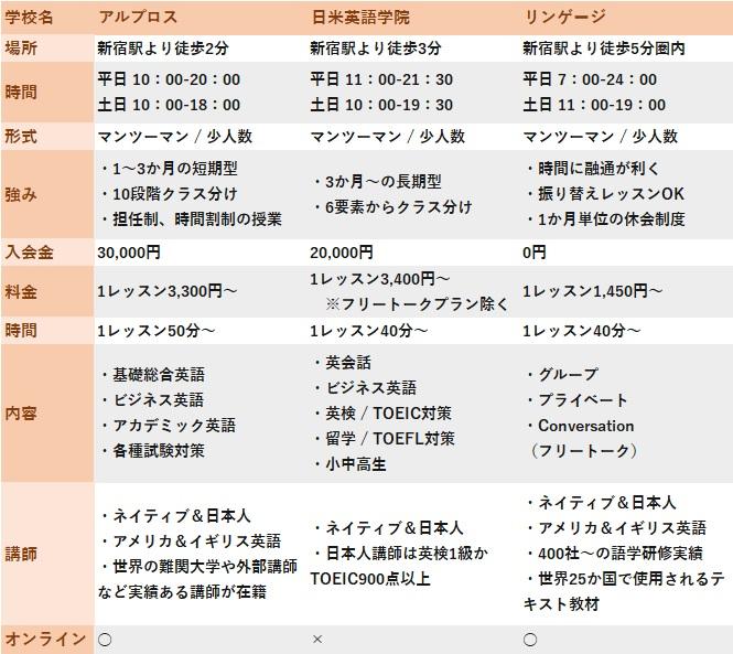 新宿の英語学校3選