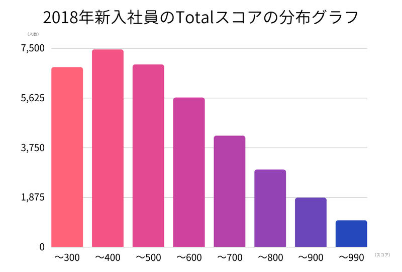 toeic-score-distribution-graph-of-new-employee-in-2018