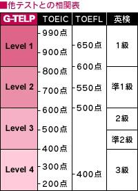 G-TELPとTOEIC・TOEFL・英検の相関表