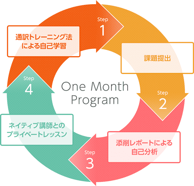 One Month Programの短期集中プログラム