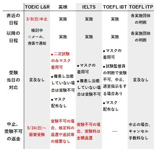 TOEICや英検の新型コロナ対応