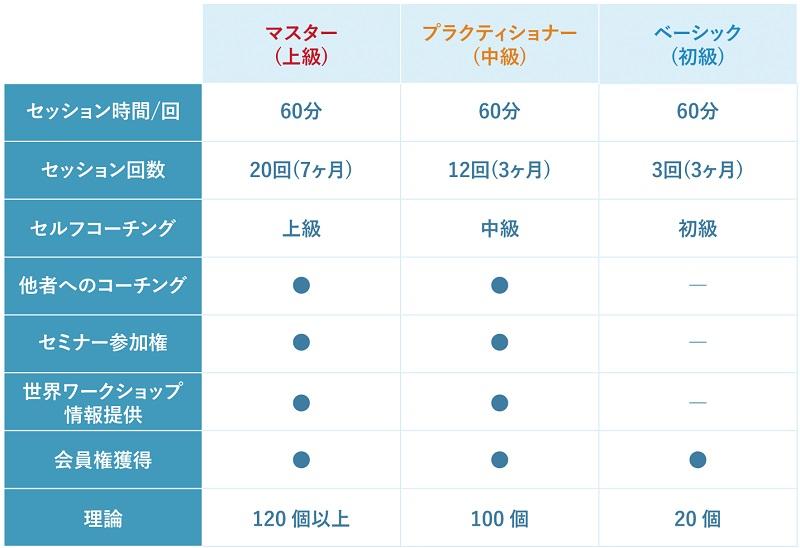 NLPE英語コーチングスクールのコース表