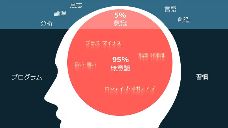 英語学習意欲と意識・無意識
