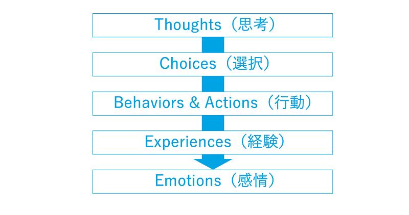英語習得できる人格をつくるステップ
